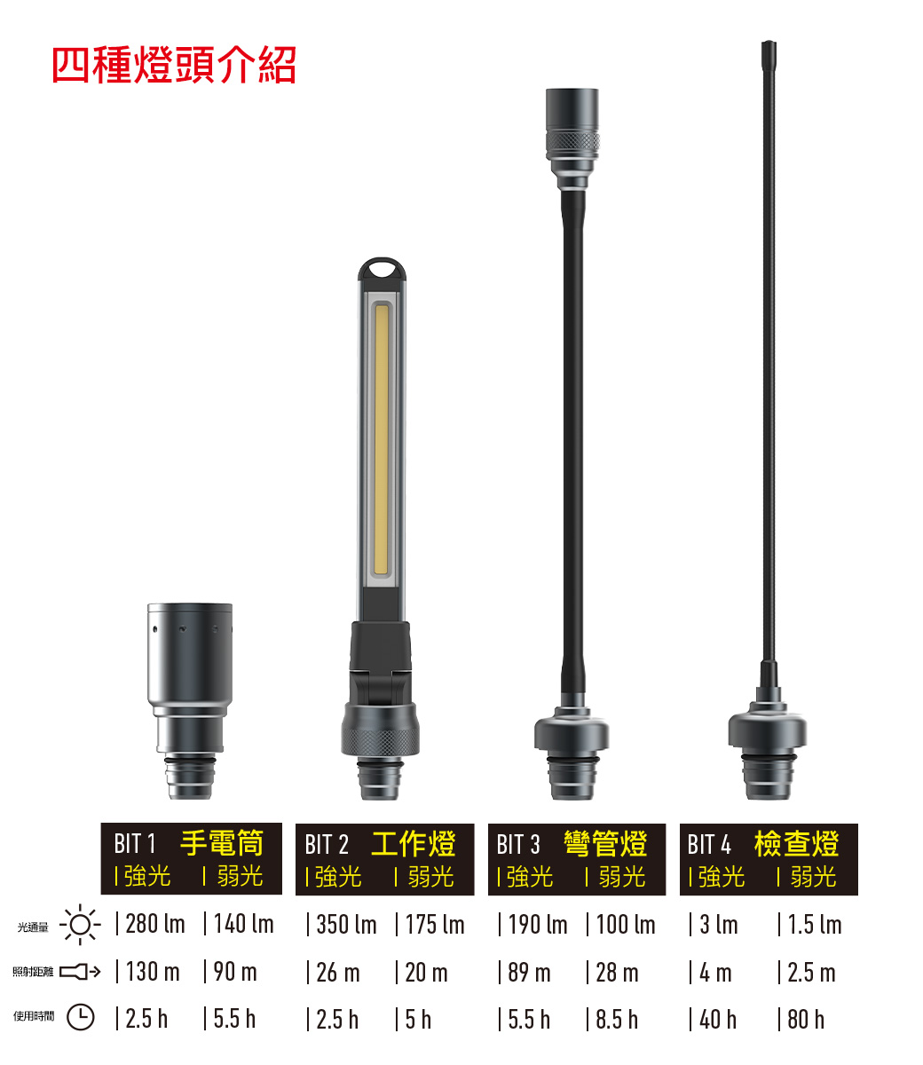 LED LENSER 多功能充電式手電筒 Workers Friend 502136